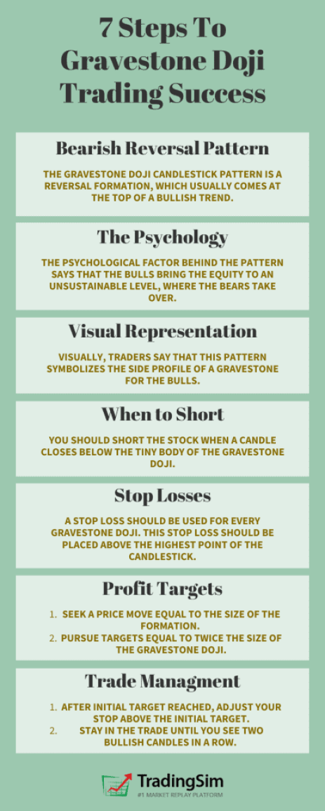 7 Steps to Graveston Doji Trading Success:The Gravestone Doji candlestick pattern is a reversal formation, which usually comes at the top of a bullish trend. The psychological factor behind the pattern says that the bulls bring the equity to an unsustainable level, where the bears take over. Visually, traders say that this pattern symbolizes the side profile of a gravestone for the bulls. You should short the stock when a candle closes below the tiny body of the Gravestone Doji. A stop loss should be used for every gravestone doji. This stop loss should be placed above the highest point of the candlestick. You have two options for setting profit targets when trading the gravestone doji: Seek a price move equal to the size of the formation. I recommend this for longer gravestone doji candles. Pursue targets equal to twice the size of the gravestone doji. This is a better option when the doji candle is smaller. After your initial target is reached, be patient if the stock keeps trending in your favor. But follow these two simple rules: Adjust your stop above the initial target. Stay in the trade until you see two bullish candles in a row. This hints that the bearish move might be over.