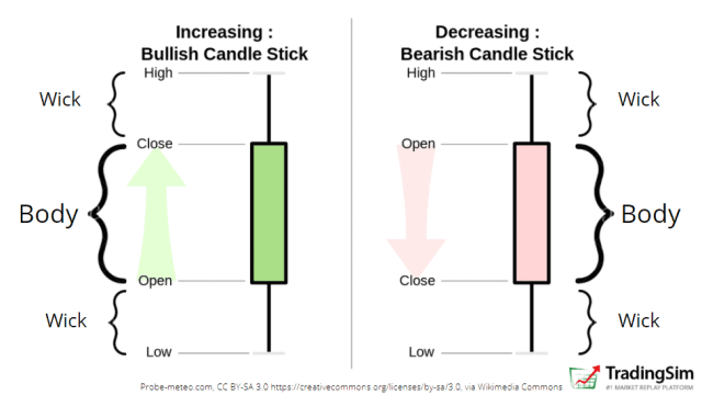 The elements of a candlestick graph