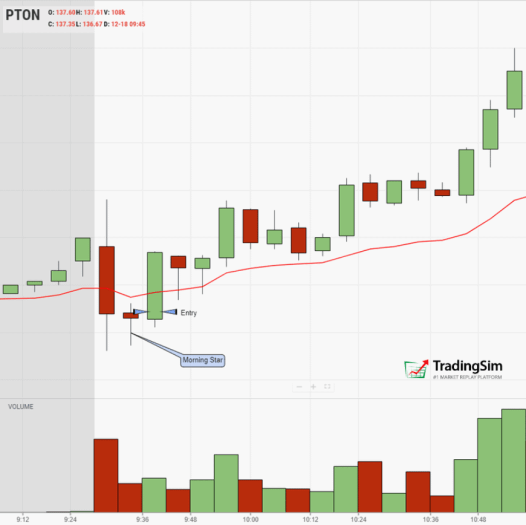 The morning star candlestick pattern explained at the open