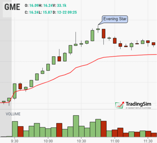 The Evening Star explained on GME