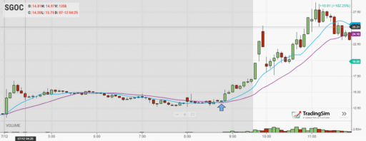 10/20 Moving Average Crossover