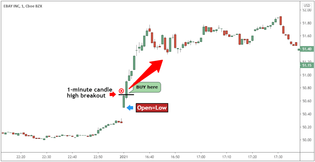 ohl strategy for day trading