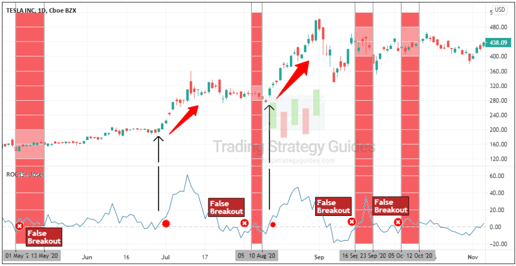 how to trade with roc indicator