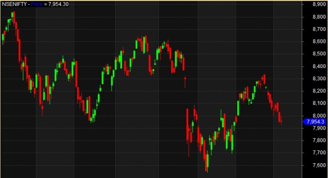 Ami_Candle_Chart