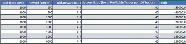 RR Ratio Excel1