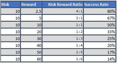 RR Ratio Excel2