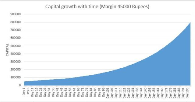 capital_growth