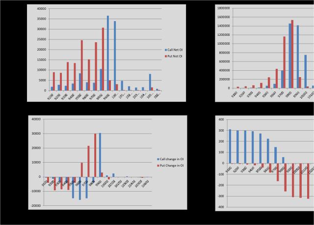 Open Interest Analysis Excel- Screenshot Charts