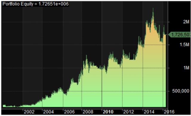 Heikin Ashi Equity Curve
