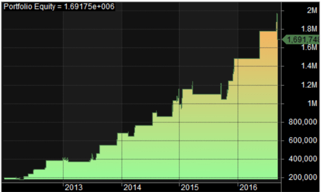 nr7-bnf-equity-curve