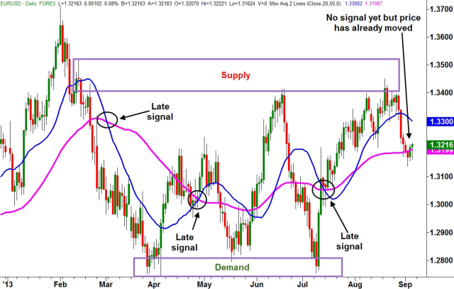 Supply and Demand Trading 2