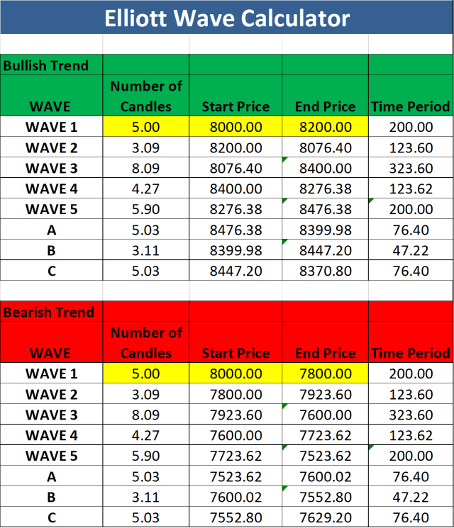 Elliott Wave Analysis Excel Sheet