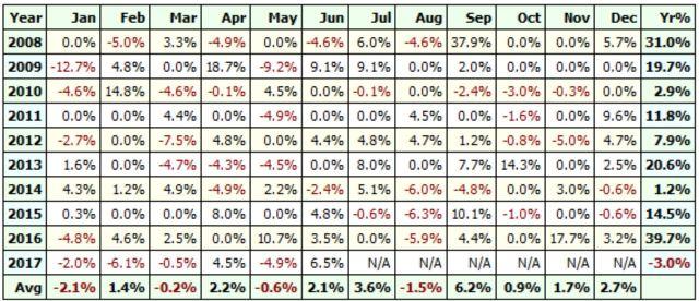 Linear Regression-Profit Table