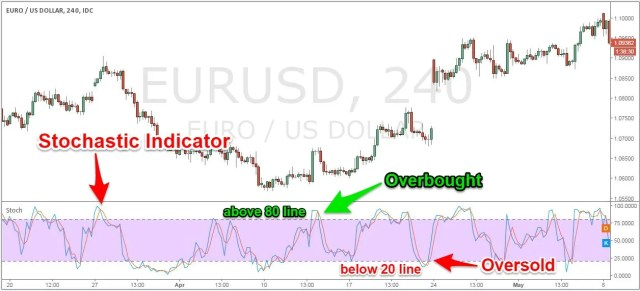 Stochastic Indicator