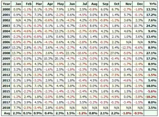 Keltner Band Profit Table