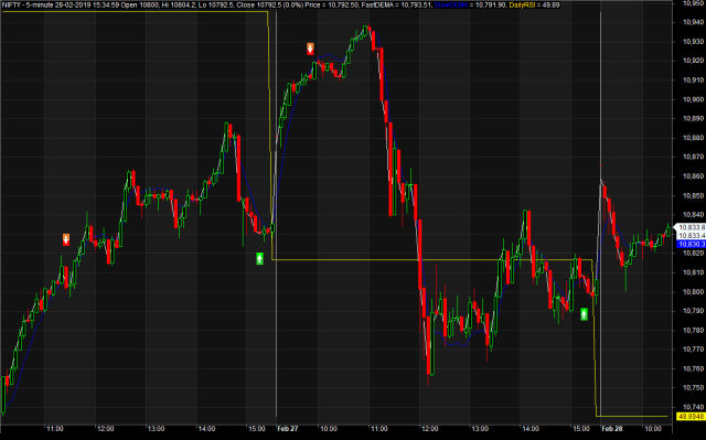 Accurate Intraday Trading System