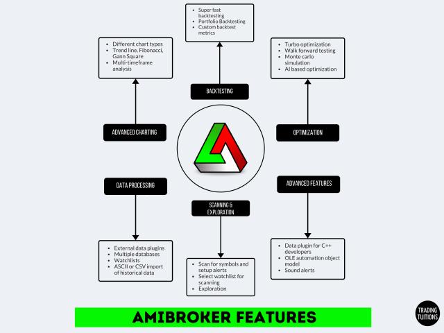 AMIBROKER FEATURES