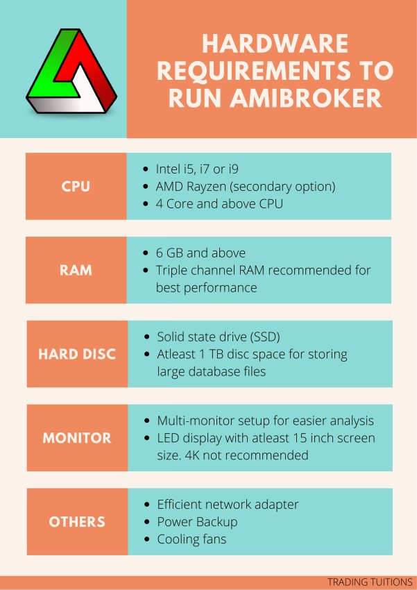 Best PC Configuration to run Amibroker