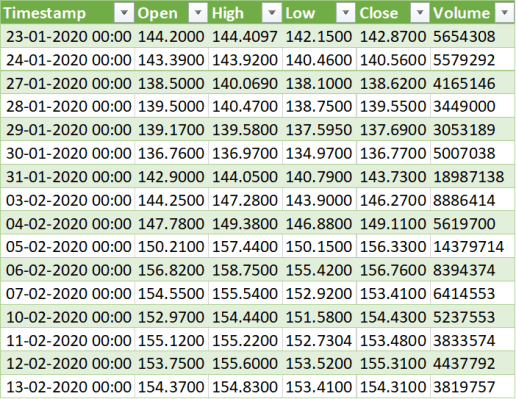 Excel Spreadsheets for Stock Market Analysis