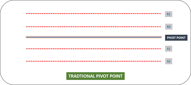 Traditional Pivot Points