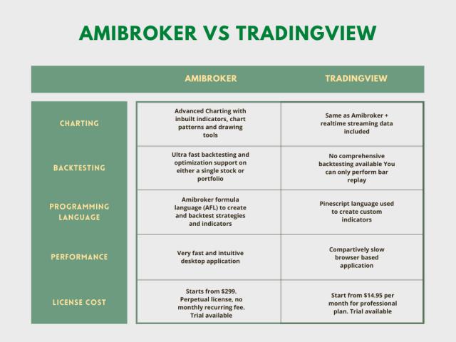 Amibroker vs Tradingview