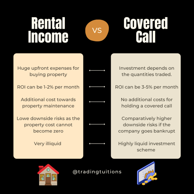 Rental Income vs Covered Call