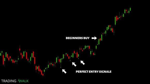 Best Swing Trading Indicator For Beginners