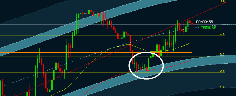 candlestick formation im live trading