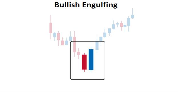 candlestick formation bullish engulfing pattern