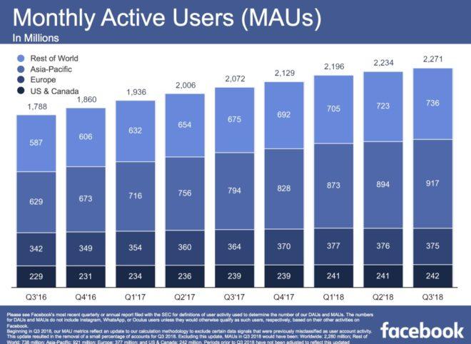 Nutzerwachstum von Facebook 2018