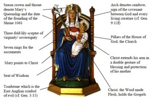 Our Lady at Walsingham