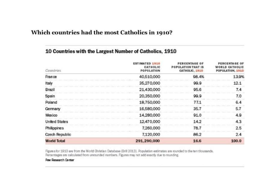 Catholics 1910