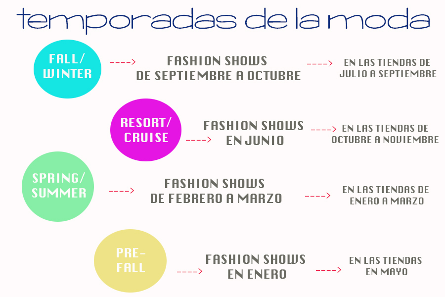 CONOCE LAS FECHAS EN EL CALENDARIO DE LA MODA / KNOW THE DATES ON THE FASHION CALENDAR