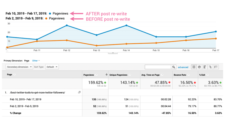 How SEMrush helped me grow traffic