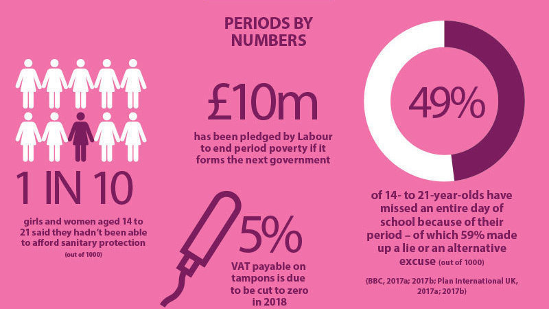 Period poverty facts