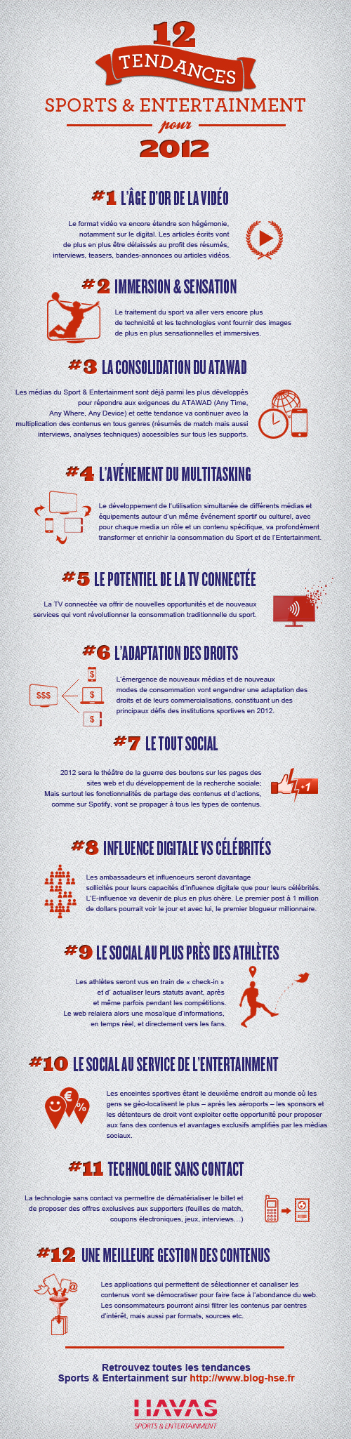 Tendances 2012 Havas Sports Entertainment