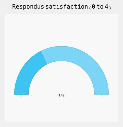 Blended Format - Respondus satisfaction