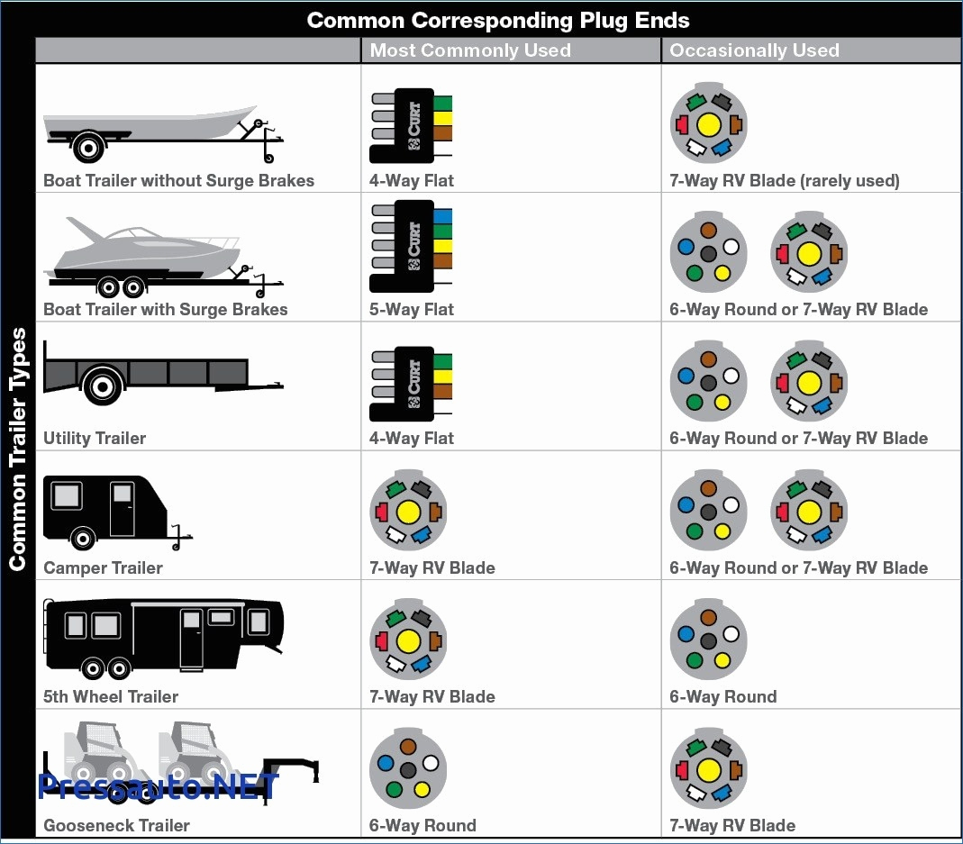 5 Pin Flat Trailer Plug Wiring Diagram