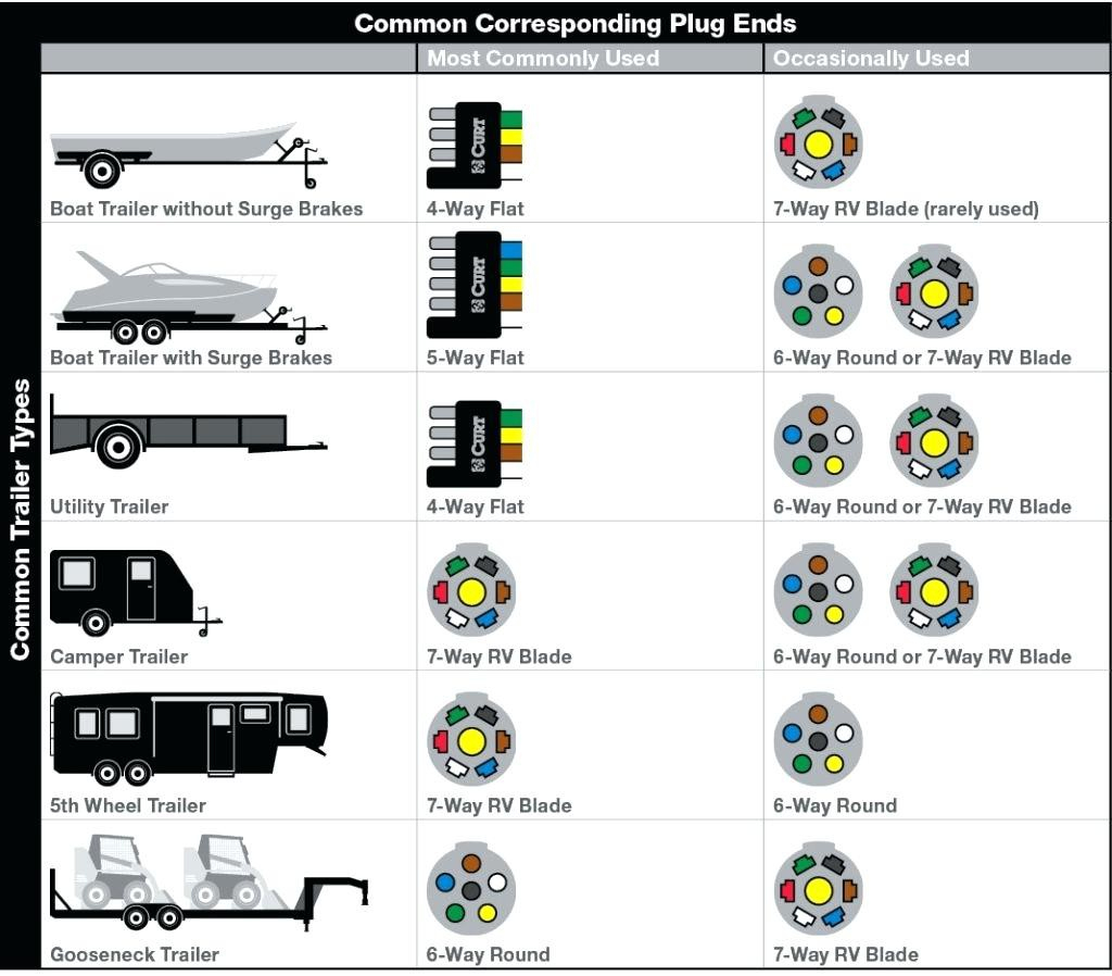 7 Pin Trailer Wiring Diagram Rv