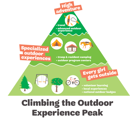 Outdoor Experience Pyramid