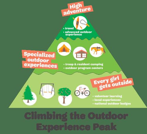 Outdoor Experience Pyramid