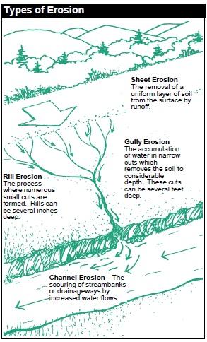 types_of_erosion