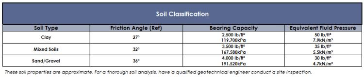 soilclass