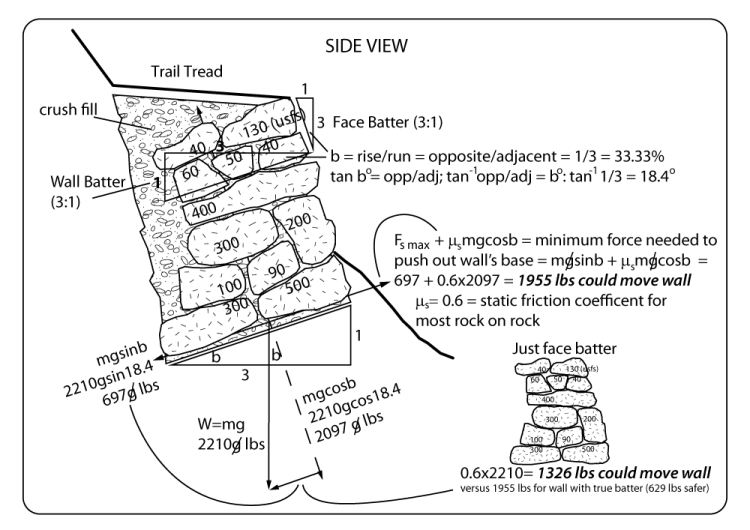 wall-ROCK-RETAINING-WALL-math1