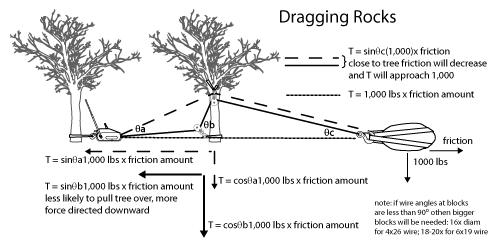 draggingrocks-side-view