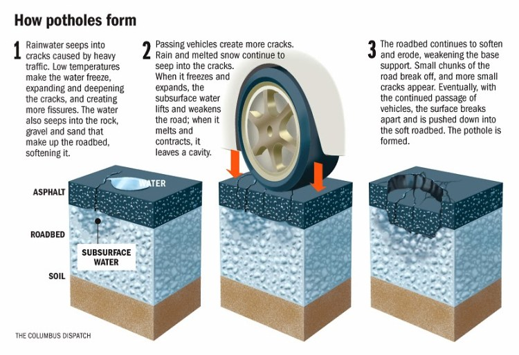 How Potholes Form