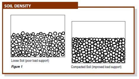 soil-density