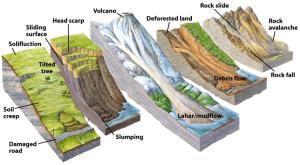 Soil Mechanics Slope Stability – Trailism