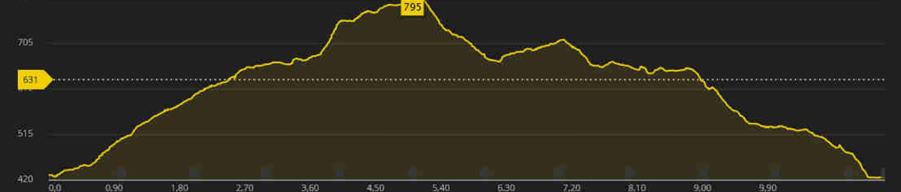 running Sur les traces de la Marmotte
