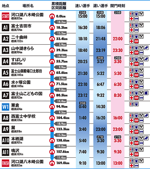 Utmf time table